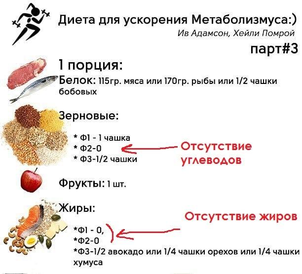 Метаболизм.Ежедневный рацион питания.Что нужно есть, чтобы похудеть.