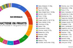 Фруктоза. Глюкоза. Гликемический индекс. Фрукты при похудении.
