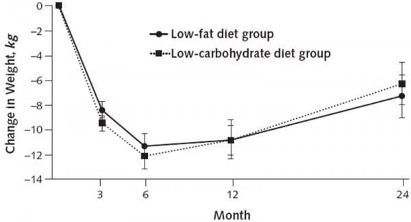 Кетогенная диета: жиру жир