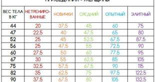 как определить рабочий вес в тренажерном зале,как определить свой рабочий вес для тренировок,как определить рабочий вес штанги,как определить рабочий вес в жиме лежа,как рассчитать/подобрать/выбрать рабочий вес,как узнать свой рабочий вес,как вычислить рабочий вес в приседе и становой