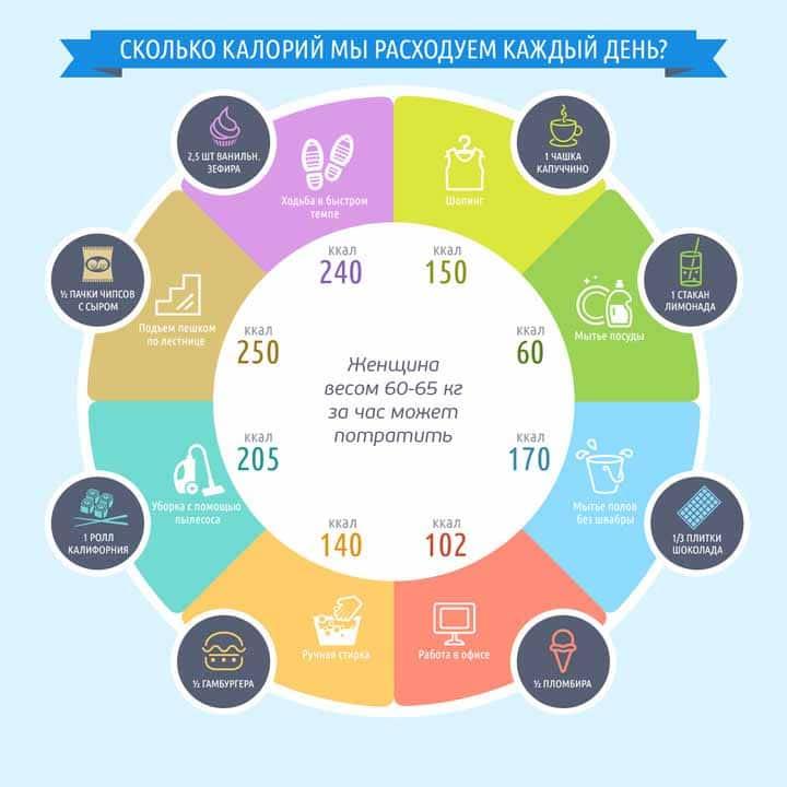 Таблица энергозатрат человека различных видов деятельности