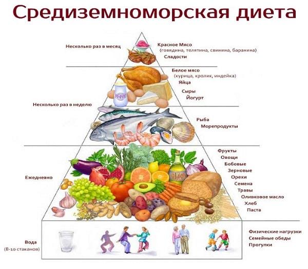 Правильное питание для похудения: доступная система питания, меню и рецепты