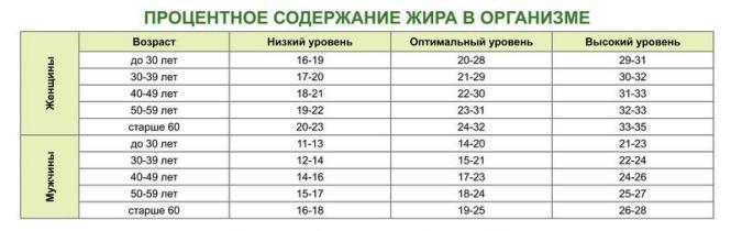 Количество жира в организме норма