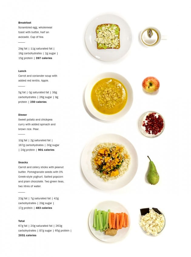 Диета в 2000 калорий