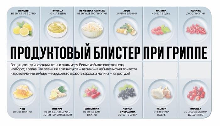 Лучшая и худшая еда во время простуды