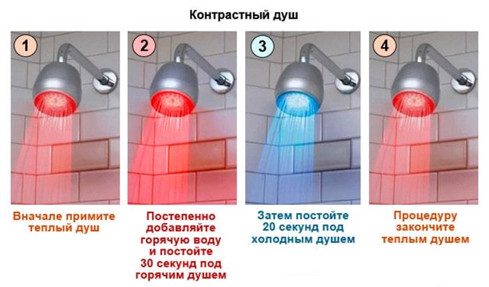 холодный душ для похудения как принимать