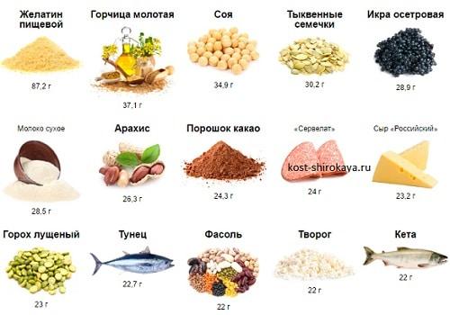 Белки, таблица белков в продуктах