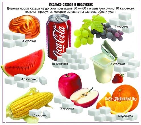 Вред сахара,как отказаться от сладкого.