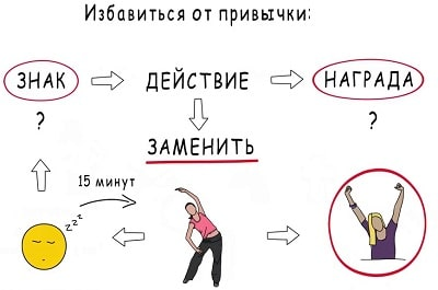 Вредным привычкам бой: 4 ступени, как избавиться от них при помощи психологии самостоятельно