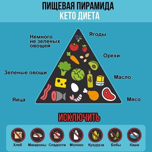 Кето диета, диета на жирах, кетогенная диета,диета сжигающая жир, диета с высоким содержанием жиров,диета с животные жиры, низкоуглеводная диета с высоким содержанием жира, диета на жирах без углеводов, диета жиров, суть жировой диеты, кето диета для похудения, кетозная диета
