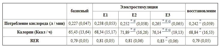 Миостимуляция и EMS тренировки - реальные отзывы с фото до и после