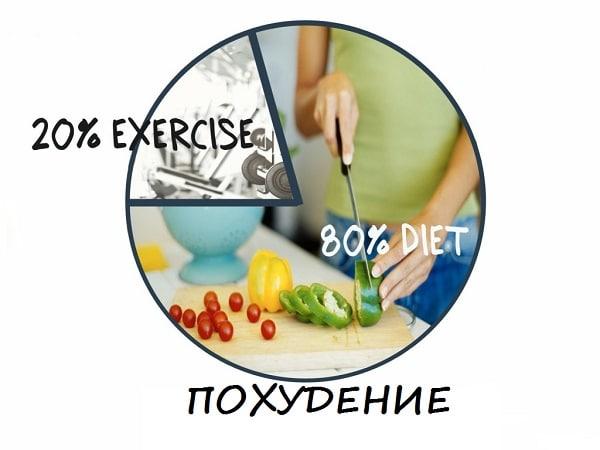 Почему 80% похудения зависит от питания, 20% от тренировок?