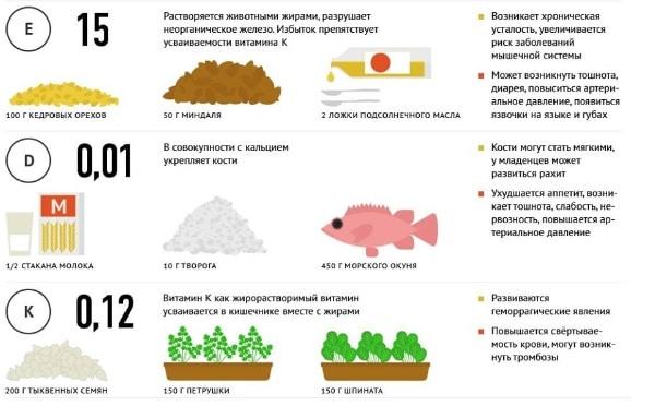 5 правил питания при респираторных заболеваниях со списком подходящих продуктов
