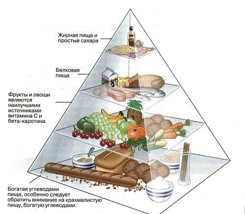 36 честных ответа на самые популярные вопросы, что можно кушать на ужин при похудении