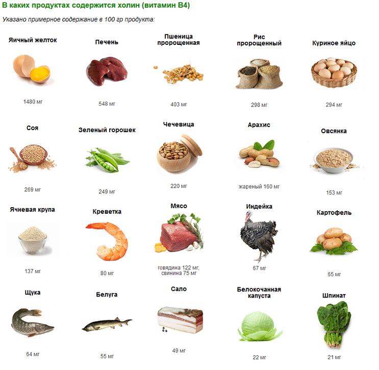 Витамины для похудения в пределах 100 рублей: топ 16 добавок, которые должны быть у каждого