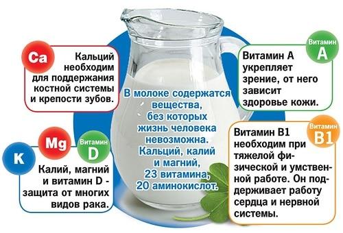 Караул, молочные продукты или можно ли пить молоко, кефир и есть творог при похудении?