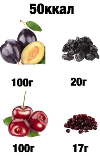 Мифы, из-за которых вы никогда не худеете: 16 фото с наглядными сравнениями калорийности продуктов