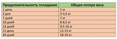 Как голод влияет на организм: таблица о 2, 3, 7, 14, 21 дневном голодании с пояснениями