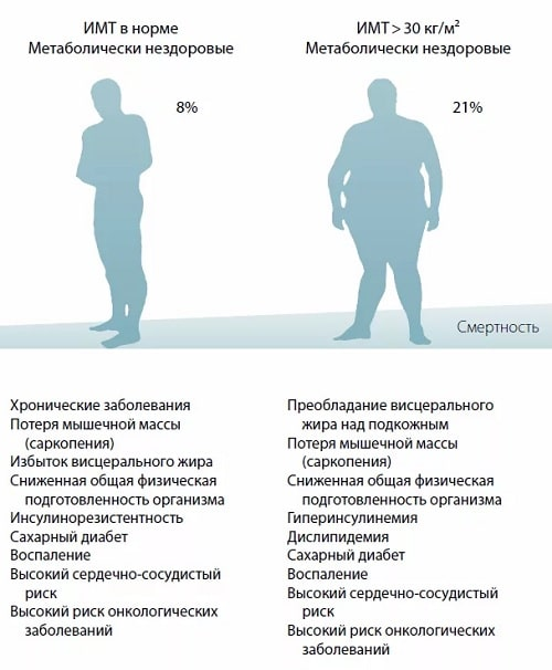Может ли лишний вес быть здоровым: аргументы в бодипозитивном споре - 5 пунктов