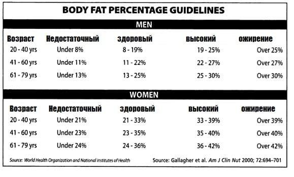 Почему женщинам худеть сложнее, чем мужчинам: 4 доказанных факта о нашей природе