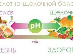 Ощелачивание и закисление организма в домашних условиях: почему щелочная диета - миф?