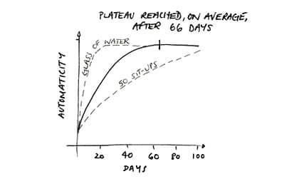 Факт: правило 21 дня в избавлении и формировании привычек на самом деле не работает