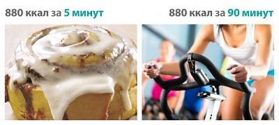 На самом деле силовые тренировки сжигают мало калорий: грустные цифры